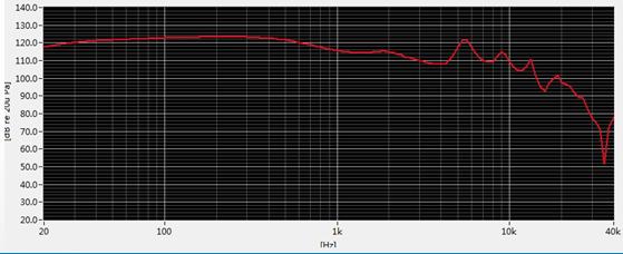 叠层型压电陶瓷补偿后的频响曲线